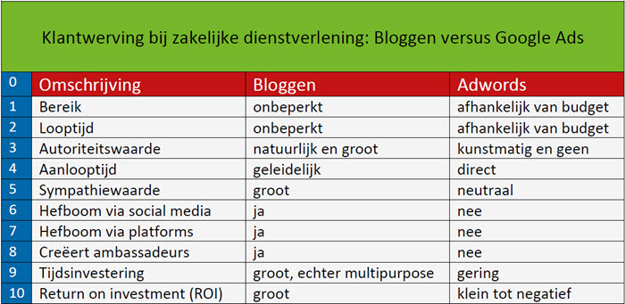 bloggen versus Google adwords
