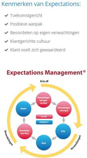 expectations PDCA