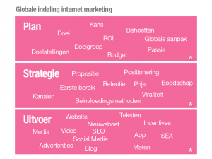 indeling internet marketing