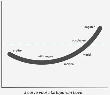 startup methode