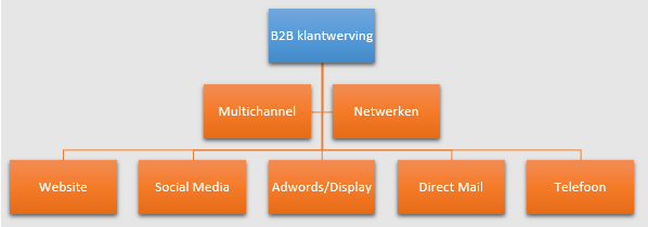 marketing advies bij B2B