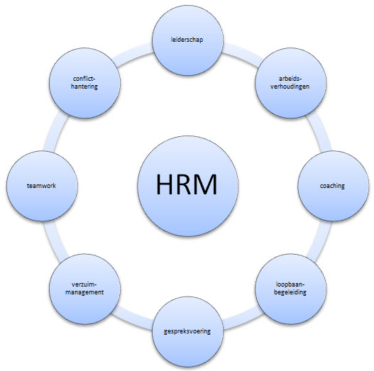 strategisch personeelsmanagement (HRM)