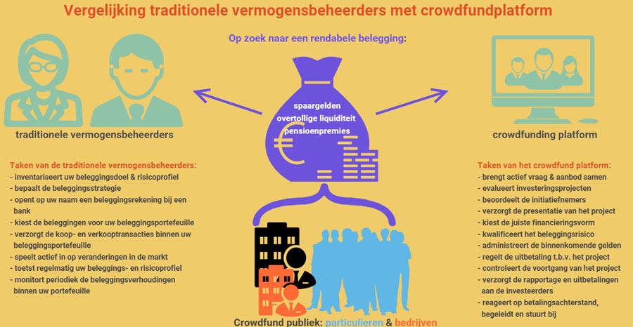 crowdfundplatform als vermogensbeheerder