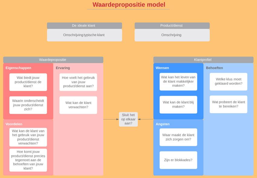 Crowdfunding proces